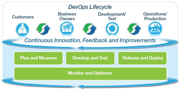 devopslifecycle