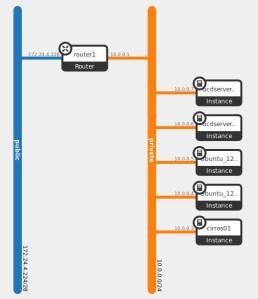 networktopology