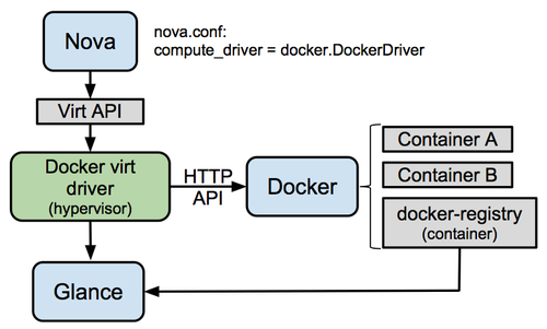 500px-Docker-under-the-hood