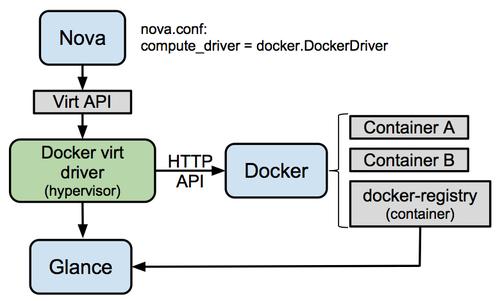 500px-Docker-under-the-hood